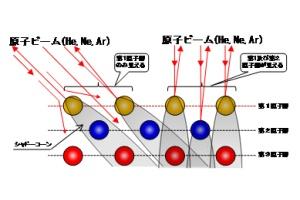 飛行時間型原子散乱表面分析装置...